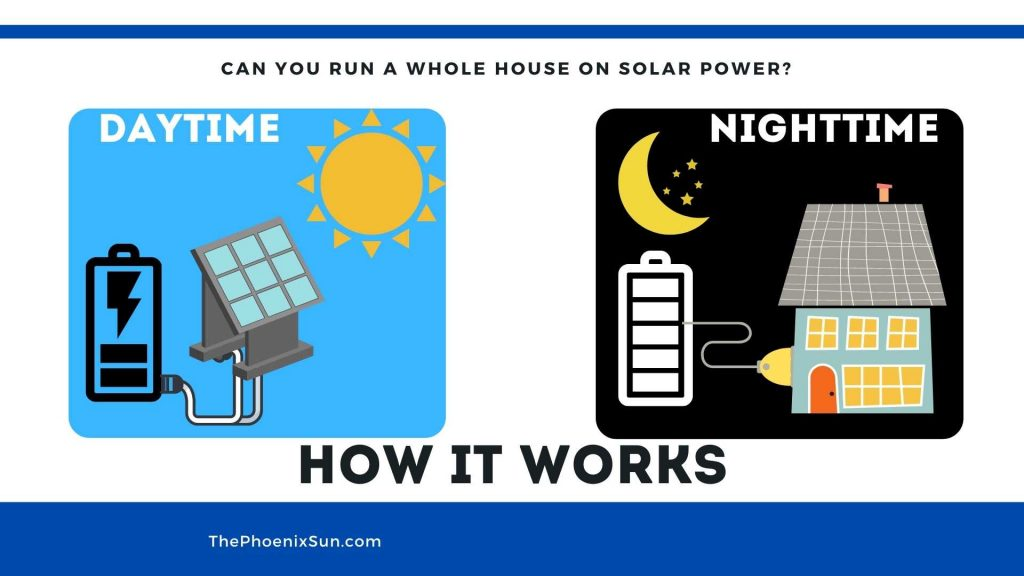 How to run your whole house on solar power