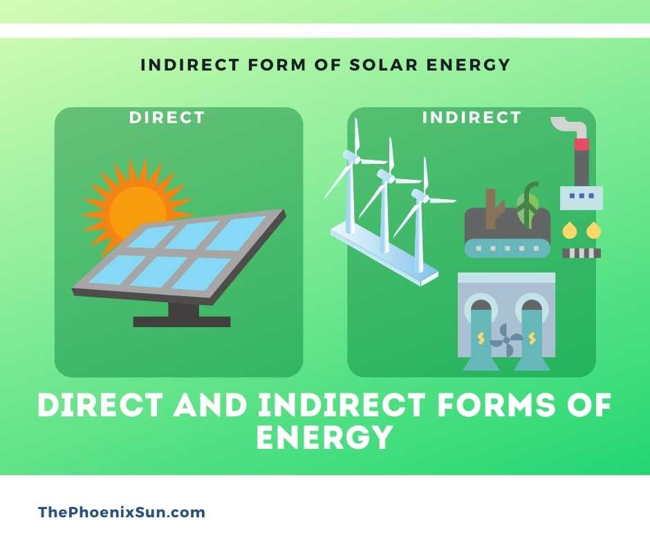 Direct and Indirect Forms of Energy
