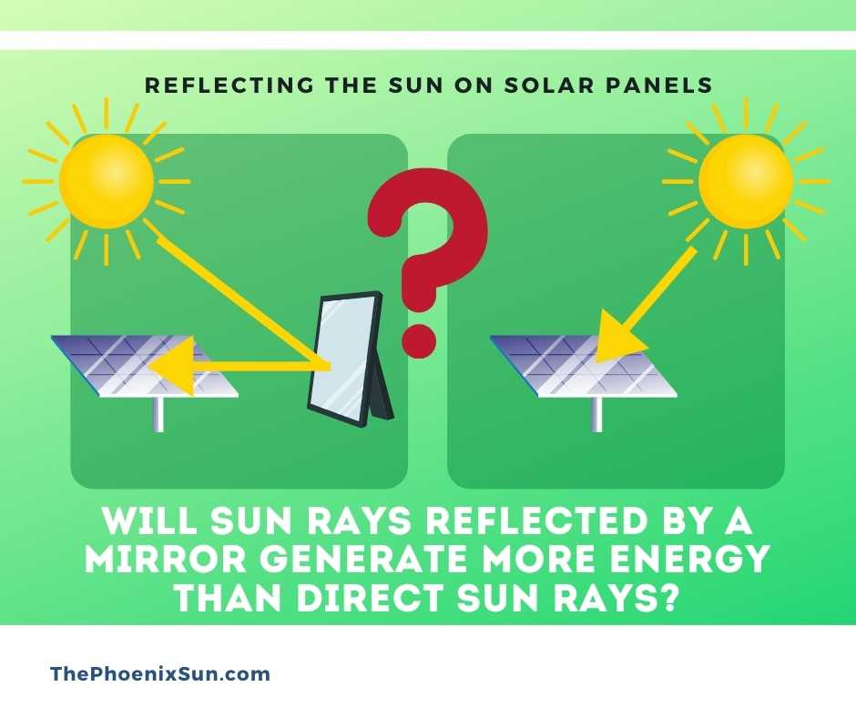 Will Sun Rays Reflected by a Mirror Generate More Energy than Direct Sun Rays?