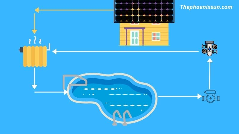What is a solar pool heater & how it works