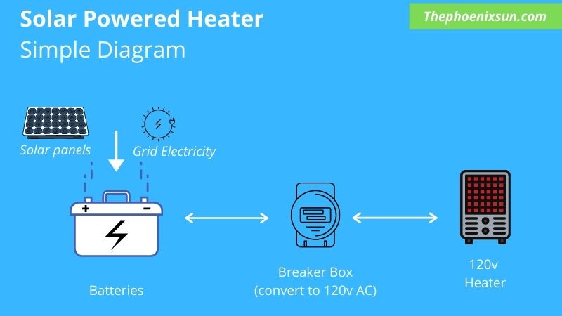 Solar powered heater on batteries: Simple diagram