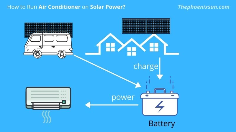 Running Air Conditioners On Solar Power