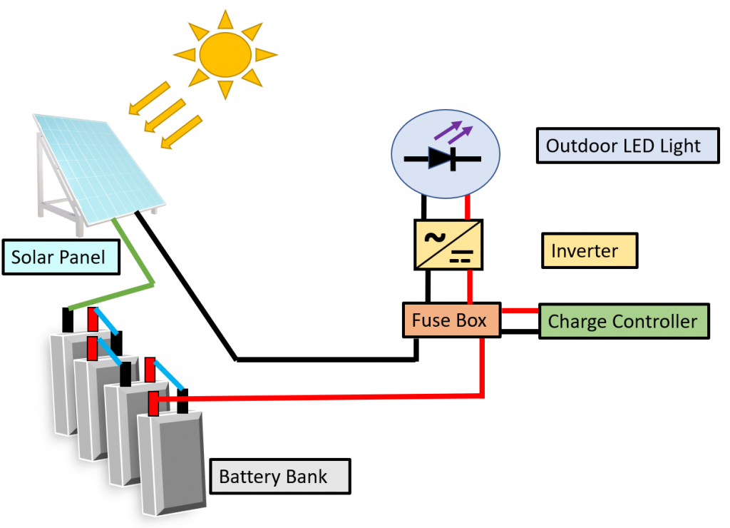 Solar power for outdoor lights